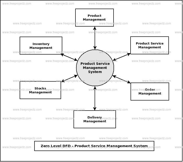 Data Flow Diagram For Inventory Management System Lasopadress